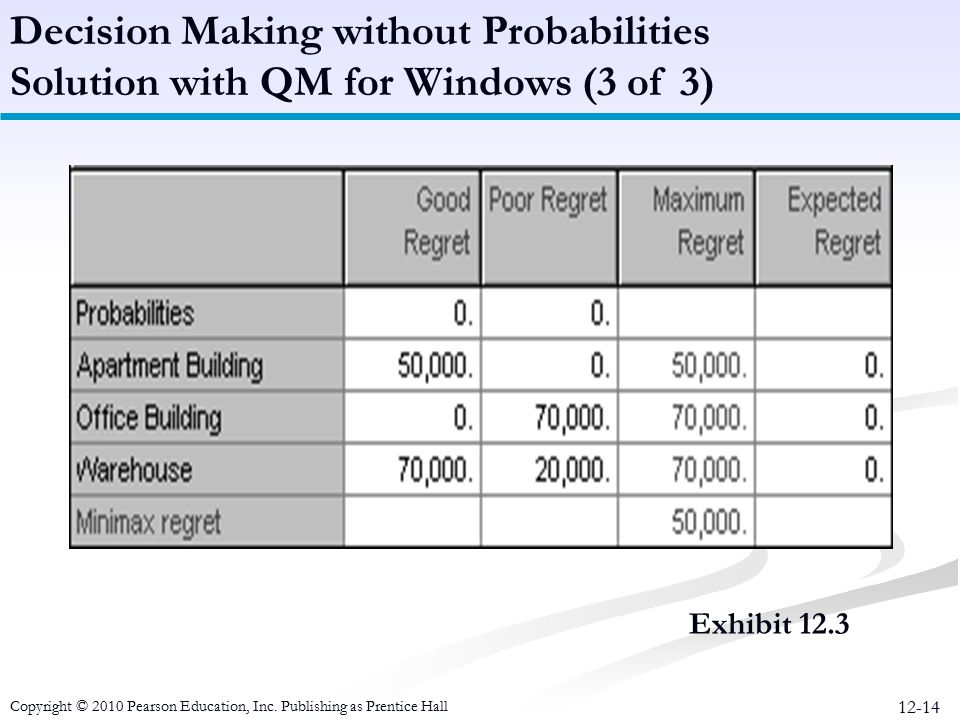 12-14 Exhibit 12.3 Decision Making without Probabilities Solution with QM for Windows (3 of 3) Copyright © 2010 Pearson Education, Inc. Publishing as