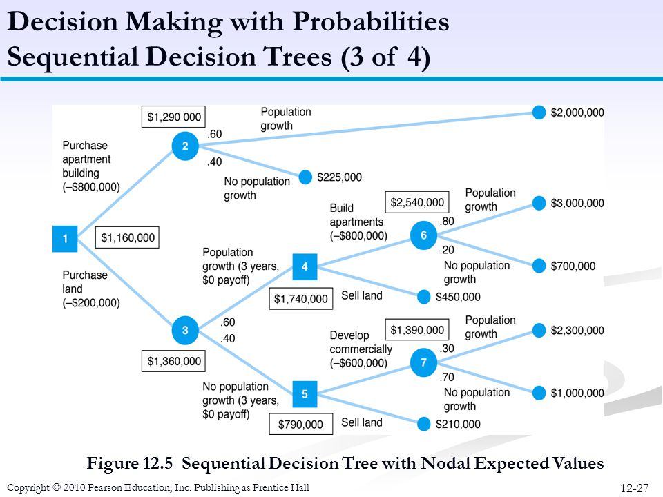 12-27 Figure 12.5 Sequential Decision Tree with Nodal Expected Values Decision Making with Probabilities Sequential Decision Trees (3 of 4) Copyright