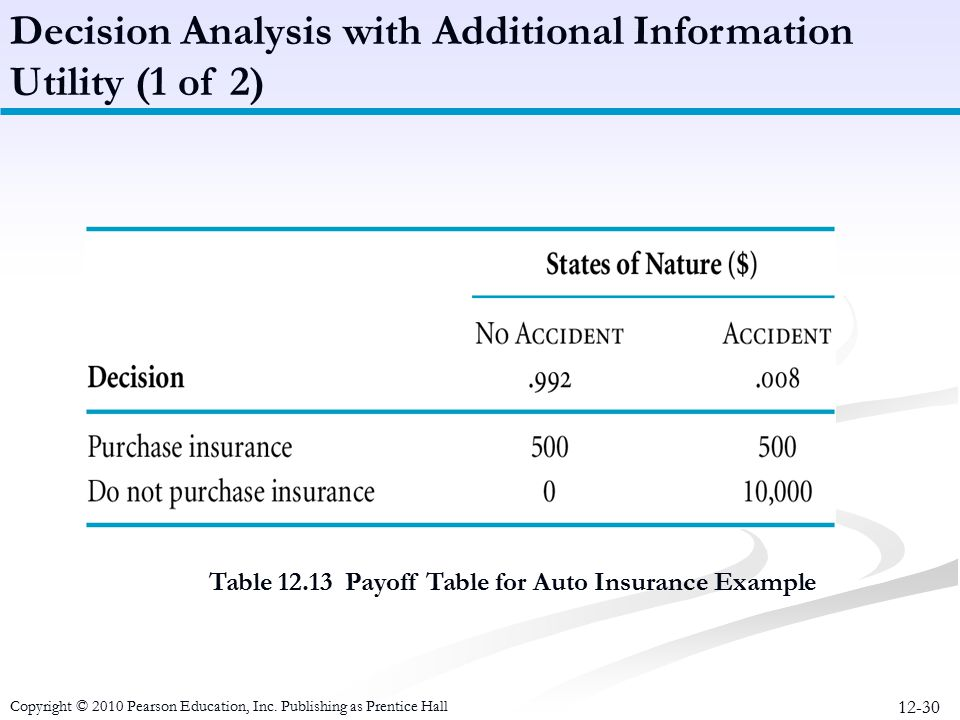 12-30 Table 12.13 Payoff Table for Auto Insurance Example Decision Analysis with Additional Information Utility (1 of 2) Copyright © 2010 Pearson Educ