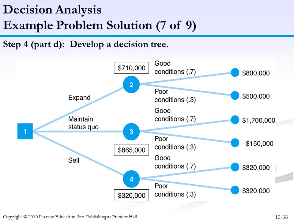 12-38 Step 4 (part d): Develop a decision tree. Decision Analysis Example Problem Solution (7 of 9) Copyright © 2010 Pearson Education, Inc. Publishin
