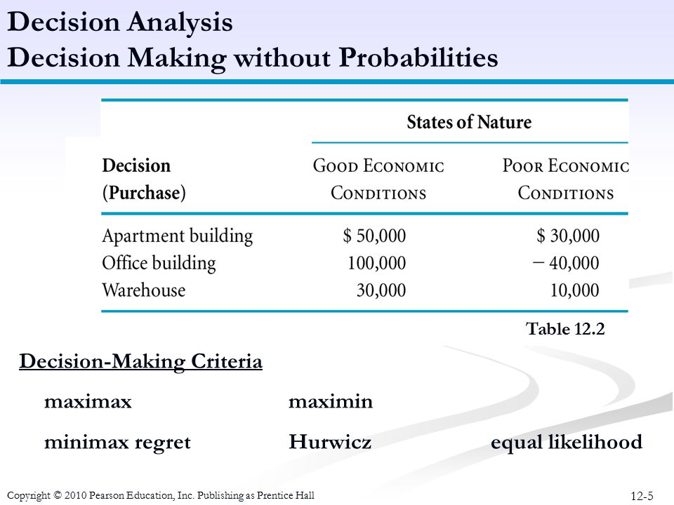 12-5 Decision-Making Criteria maximaxmaximin minimax regretHurwiczequal likelihood Decision Analysis Decision Making without Probabilities Table 12.2