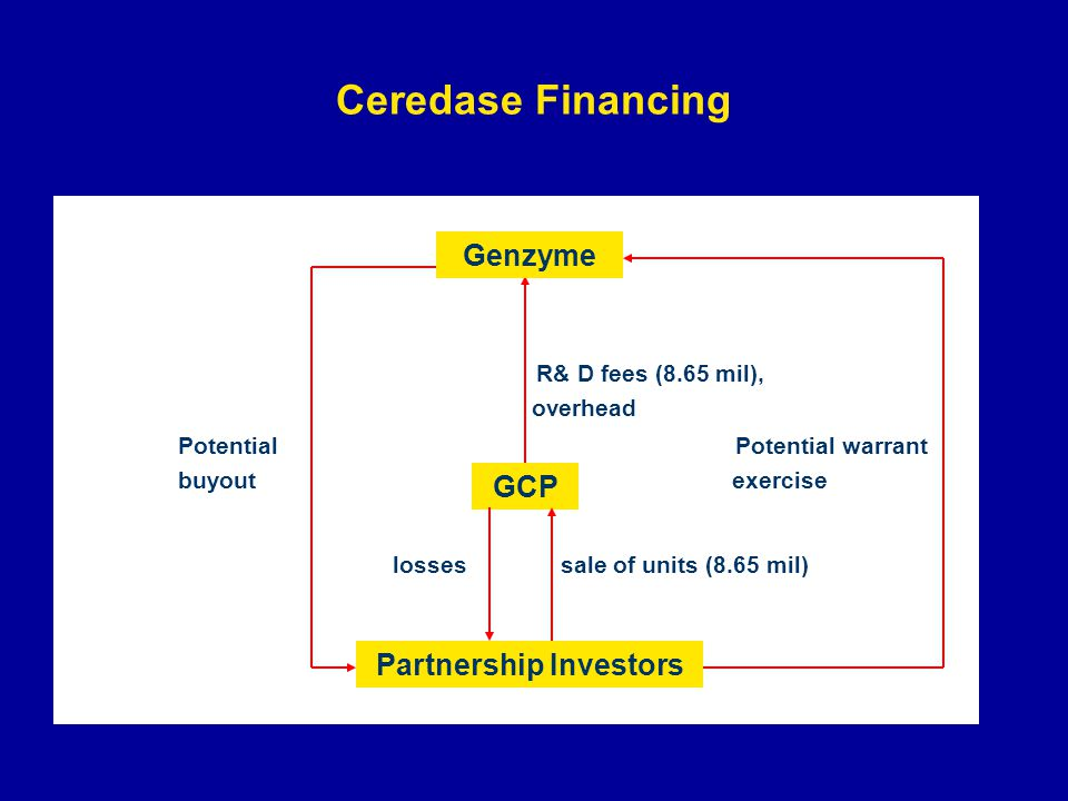 Ceredase Financing R& D fees (8.65 mil), overhead Potential Potential warrant buyout exercise losses sale of units (8.65 mil) GCP Partnership Investors Genzyme