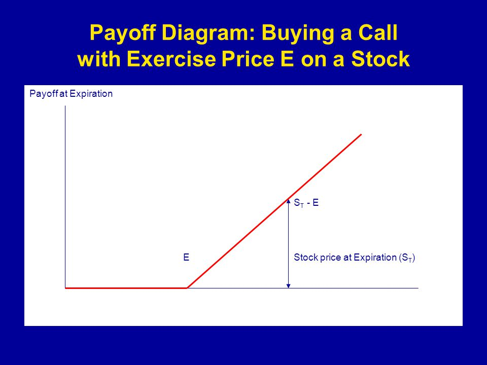 Payoff Diagram: Buying a Call with Exercise Price E on a Stock Payoff at Expiration S T - E E Stock price at Expiration (S T )