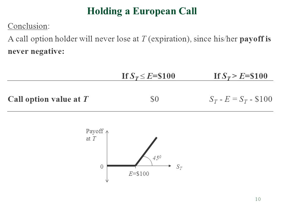10 Holding a European Call Conclusion: A call option holder will never lose at T (expiration), since his/her payoff is never negative: If S T  E=$100 If S T > E=$100 Call option value at T$0 S T - E = S T - $100 Payoff at T 0 E=$100 STST 45 0