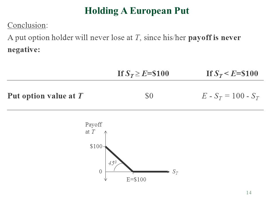 14 Holding A European Put Conclusion: A put option holder will never lose at T, since his/her payoff is never negative: If S T  E=$100 If S T < E=$100 Put option value at T$0 E - S T = 100 - S T Payoff at T 0STST 45 0 $100 E=$100