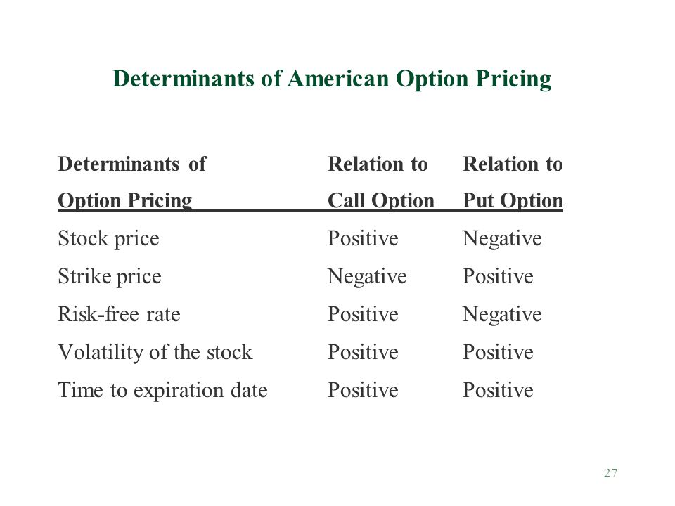 27 Determinants of American Option Pricing Determinants ofRelation toRelation to Option PricingCall OptionPut Option Stock pricePositiveNegative Strike price NegativePositive Risk-free rate PositiveNegative Volatility of the stockPositivePositive Time to expiration datePositivePositive