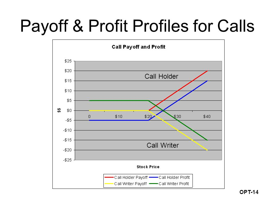 OPT-14 Payoff & Profit Profiles for Calls Call Holder Call Writer