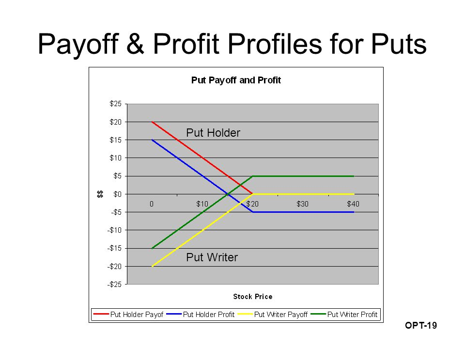 OPT-19 Payoff & Profit Profiles for Puts Put Writer Put Holder