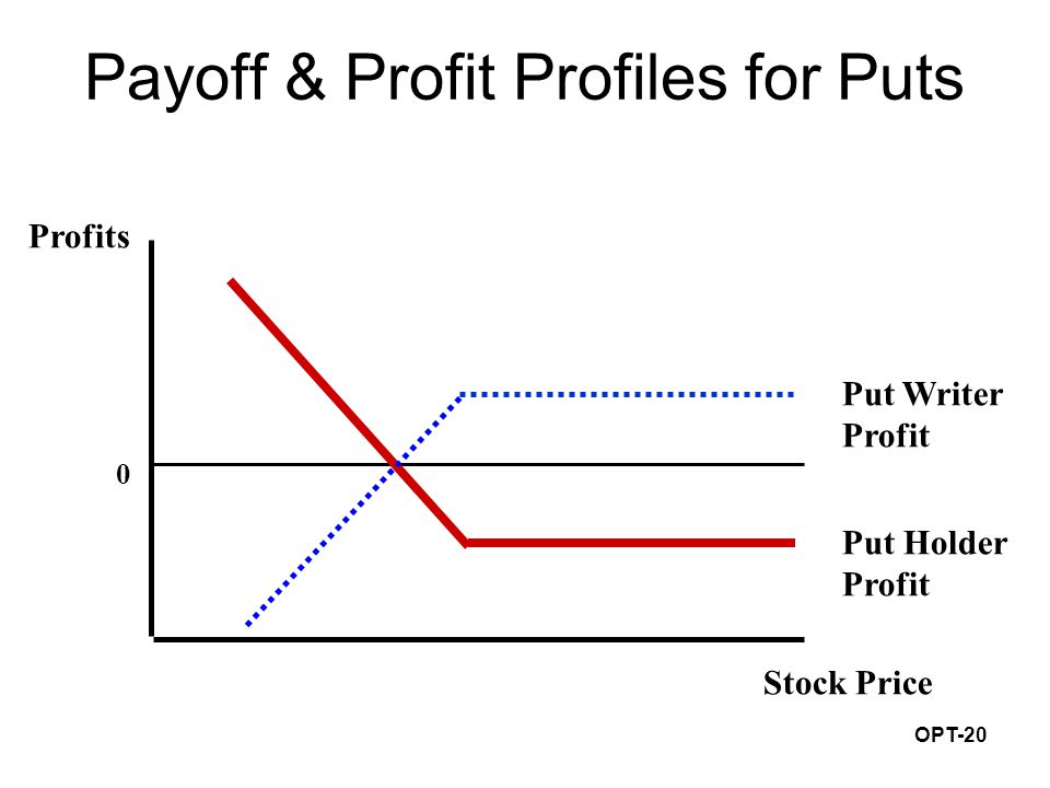 OPT-20 Payoff & Profit Profiles for Puts 0 Profits Stock Price Put Writer Profit Put Holder Profit