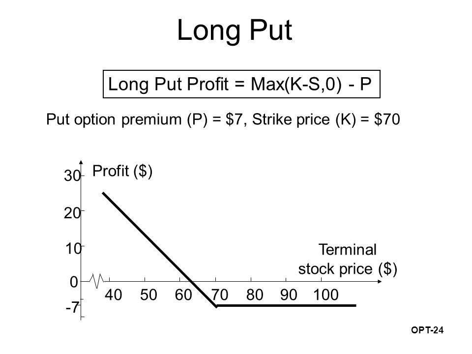 OPT-24 Long Put Put option premium (P) = $7, Strike price (K) = $70 30 20 10 0 -7 706050408090100 Profit ($) Terminal stock price ($) Long Put Profit = Max(K-S,0) - P