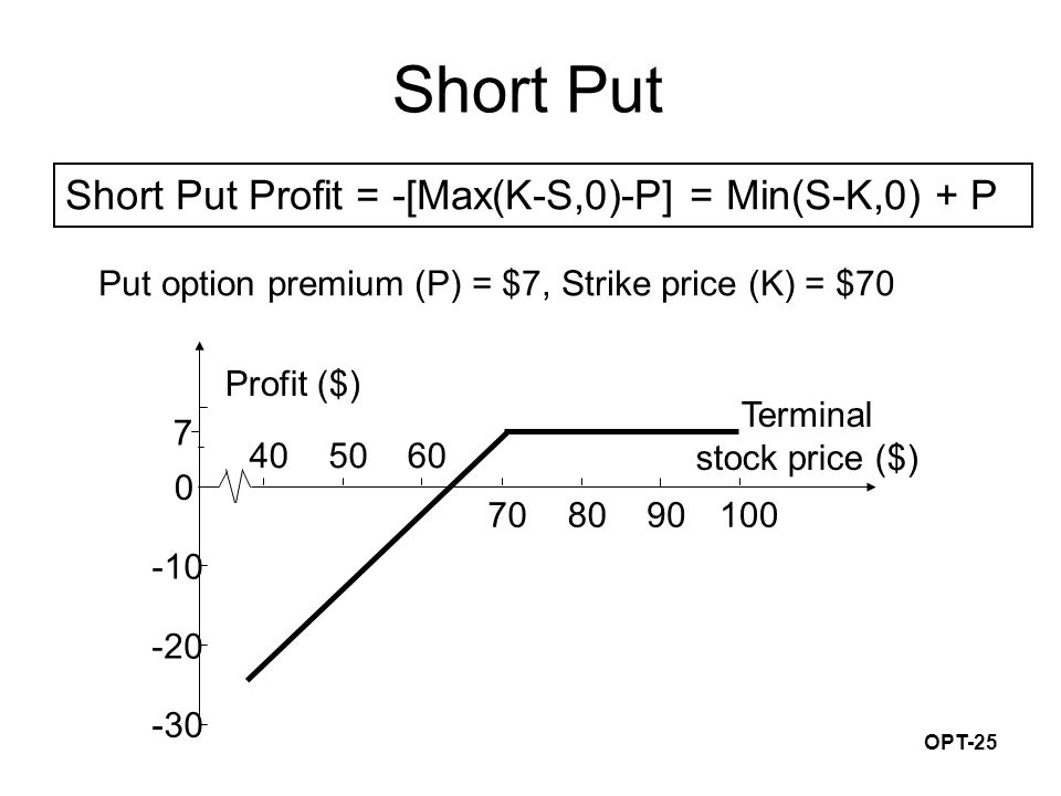 OPT-25 Short Put Put option premium (P) = $7, Strike price (K) = $70 -30 -20 -10 7 0 70 605040 8090100 Profit ($) Terminal stock price ($) Short Put P