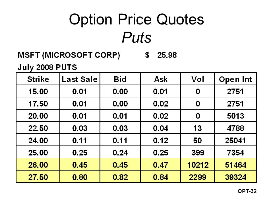 OPT-32 Option Price Quotes Puts