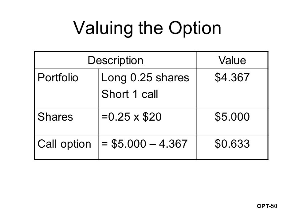OPT-50 Valuing the Option DescriptionValue PortfolioLong 0.25 shares Short 1 call $4.367 Shares=0.25 x $20$5.000 Call option= $5.000 – 4.367$0.633