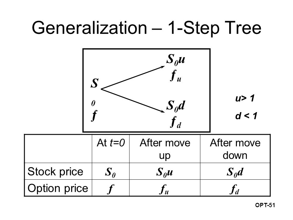 OPT-51 Generalization – 1-Step Tree S0u ƒuS0u ƒu S0d ƒdS0d ƒd S0ƒS0ƒ At t=0After move up After move down Stock price S0S0 S0uS0uS0dS0d Option price ffufu fdfd u> 1 d < 1