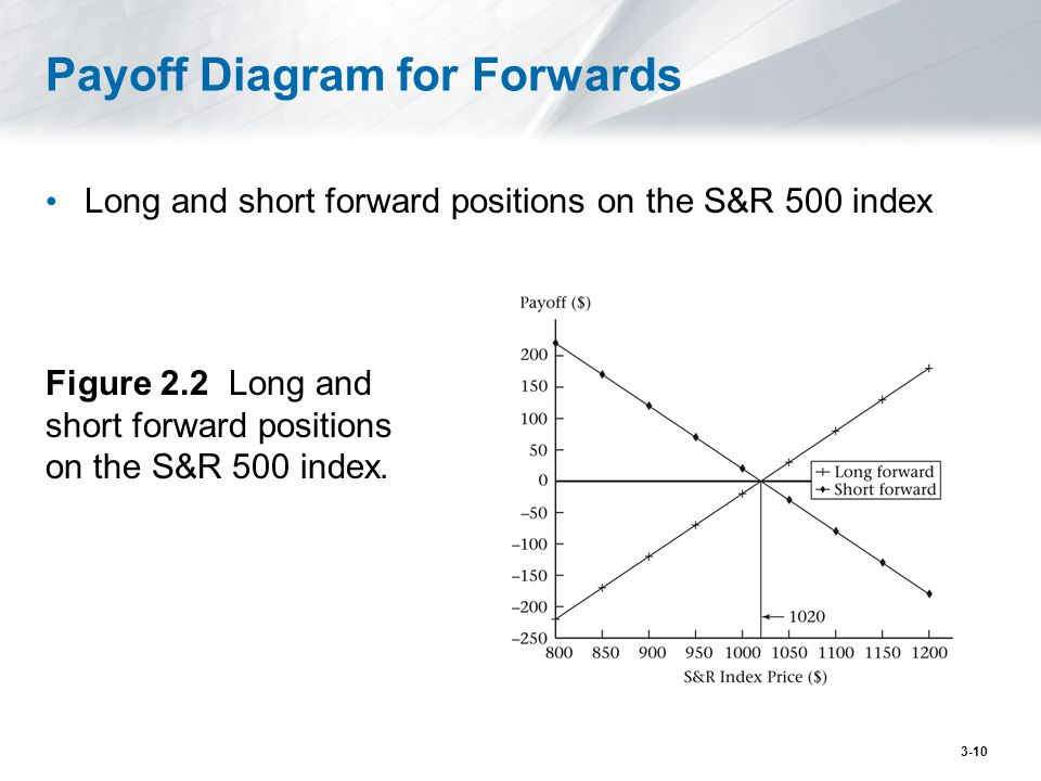 Payoff Diagram for Forwards Long and short forward positions on the S&R 500 index Figure 2.2 Long and short forward positions on the S&R 500 index. 3-