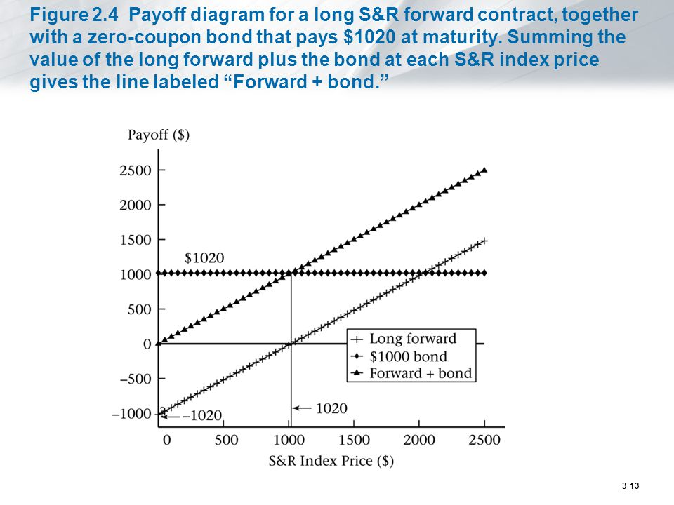 Figure 2.4 Payoff diagram for a long S&R forward contract, together with a zero-coupon bond that pays $1020 at maturity. Summing the value of the long