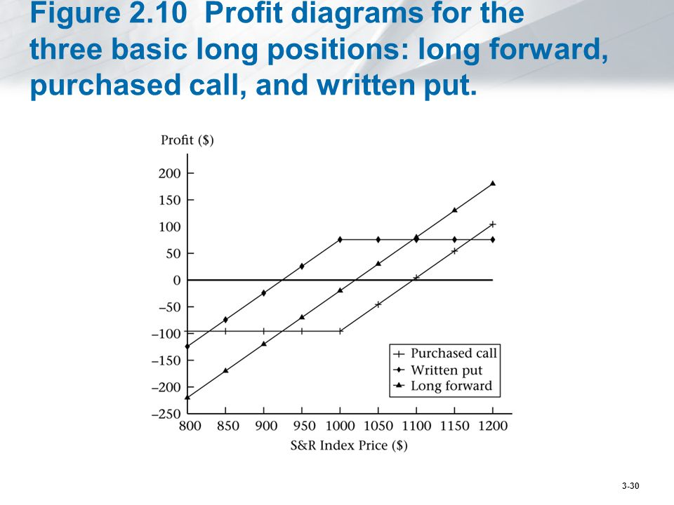 Figure 2.10 Profit diagrams for the three basic long positions: long forward, purchased call, and written put. 3-30