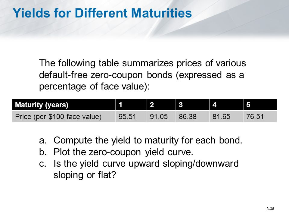 Yields for Different Maturities The following table summarizes prices of various default-free zero-coupon bonds (expressed as a percentage of face val