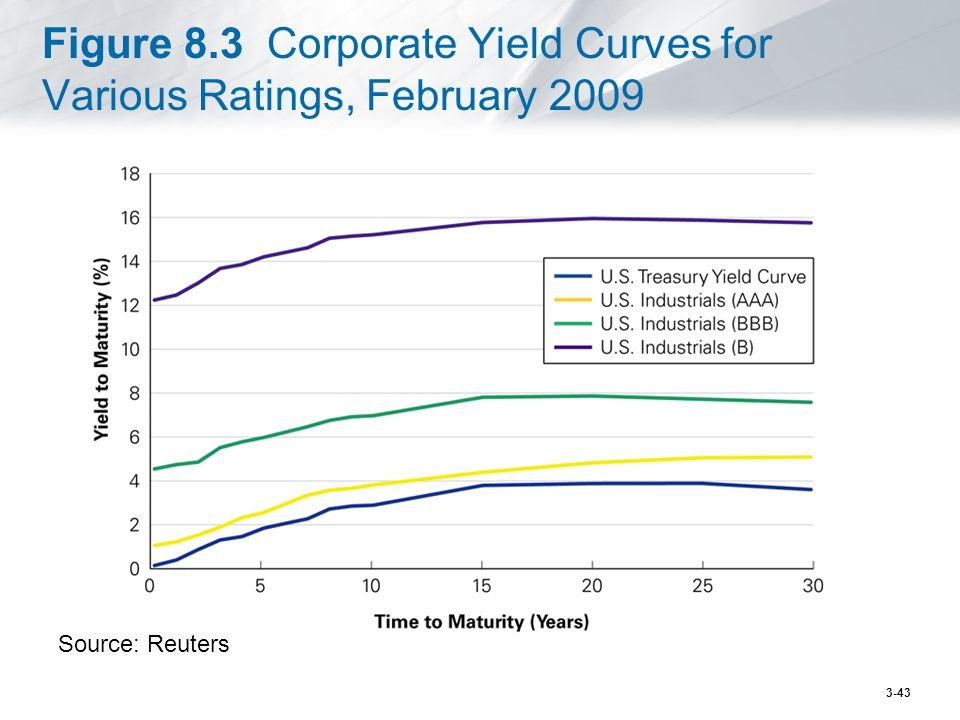 Figure 8.3 Corporate Yield Curves for Various Ratings, February 2009 Source: Reuters 3-43