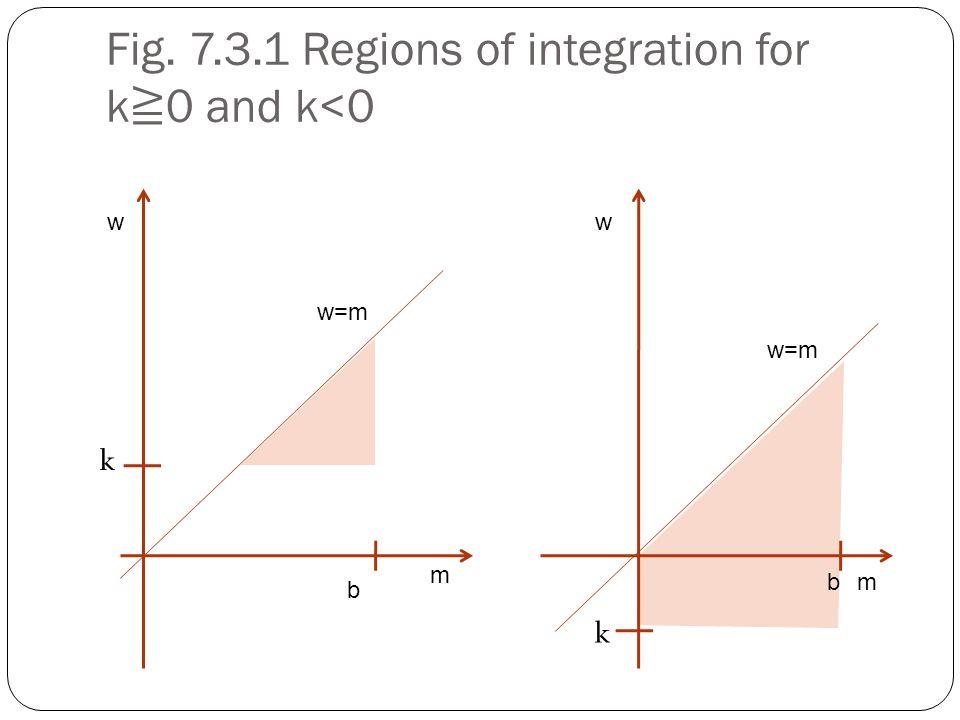 Fig. 7.3.1 Regions of integration for k ≧ 0 and k<0 w m w=m k b m w b k