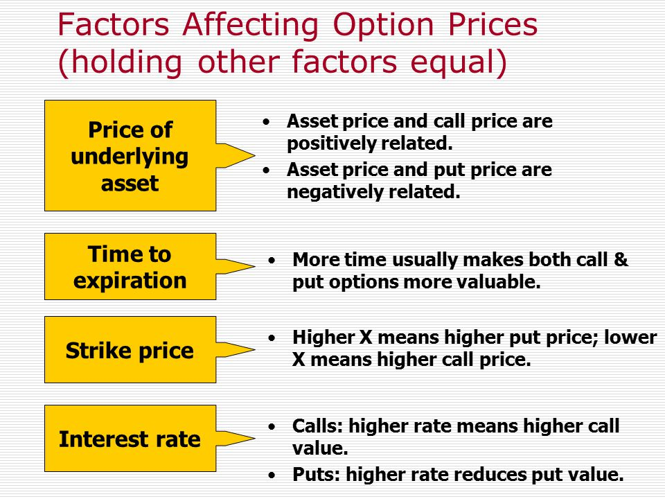 32 Factors Affecting Option Prices (holding other factors equal)  Today's MAD stock price (S) = $50  Sept Calls and Puts are higher.  Higher exerci