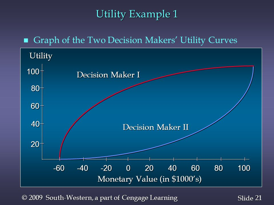 21 Slide © 2009 South-Western, a part of Cengage Learning Utility Example 1 n n Graph of the Two Decision Makers' Utility Curves Decision Maker I Decision Maker II Monetary Value (in $1000's) Utility -60 -40 -20 0 20 40 60 80 100 100 60 60 40 40 20 20 80 80