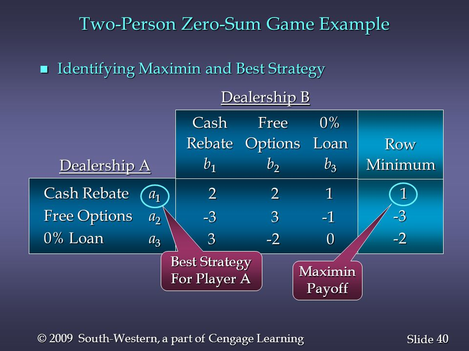 40 Slide © 2009 South-Western, a part of Cengage Learning n Identifying Maximin and Best Strategy RowMinimum 1-3-2 2 2 1 2 2 1 CashRebate b 1 0%Loan b 3 FreeOptions b 2 Dealership B -3 3 -1 3 -2 0 3 -2 0 Cash Rebate a 1 Free Options a 2 0% Loan a 3 Dealership A Best Strategy For Player A MaximinPayoff Two-Person Zero-Sum Game Example