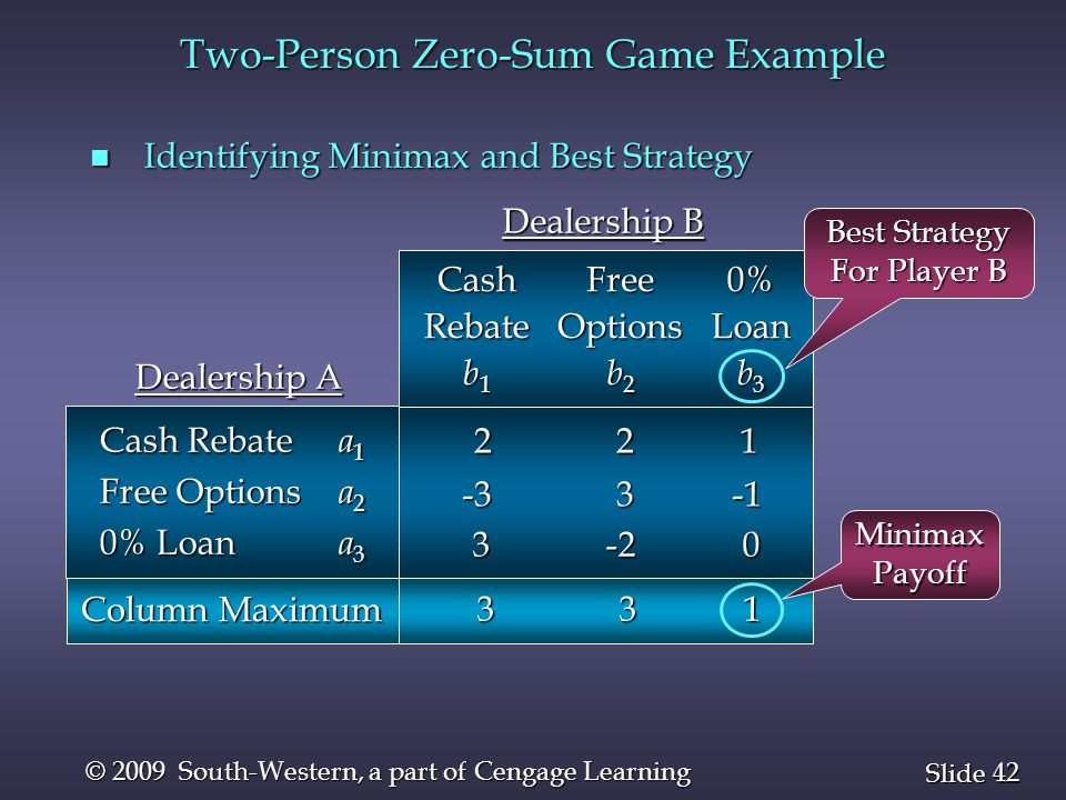 42 Slide © 2009 South-Western, a part of Cengage Learning n Identifying Minimax and Best Strategy 2 2 1 2 2 1 CashRebate b 1 0%Loan b 3 FreeOptions b 2 Dealership B -3 3 -1 3 -2 0 3 -2 0 Cash Rebate a 1 Free Options a 2 0% Loan a 3 Dealership A Column Maximum 3 3 1 3 3 1 Best Strategy For Player B MinimaxPayoff Two-Person Zero-Sum Game Example