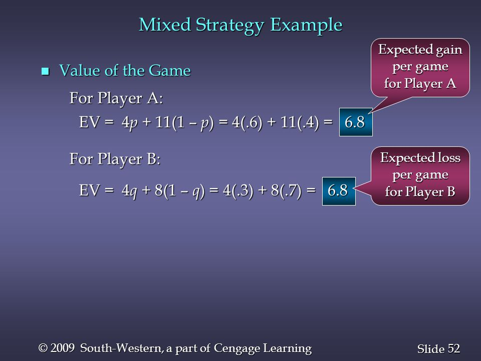 52 Slide © 2009 South-Western, a part of Cengage Learning Mixed Strategy Example n Value of the Game For Player A: EV = 4 p + 11(1 – p ) = 4(.6) + 11(.4) = 6.8 For Player B: EV = 4 q + 8(1 – q ) = 4(.3) + 8(.7) = 6.8 Expected gain per game for Player A Expected loss per game for Player B