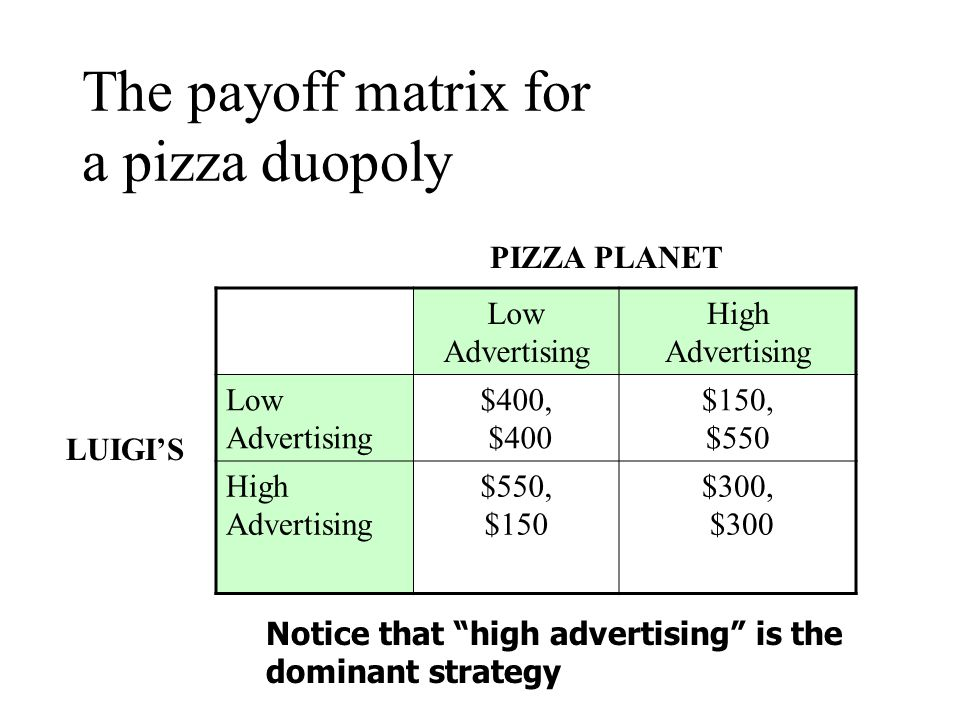 If neither seller advertises, each will sell 50 pizzas and earn a profit of $500.