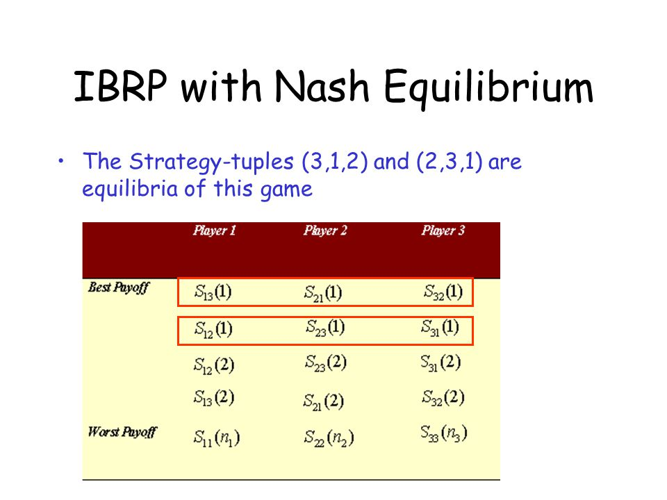 IBRP with Nash Equilibrium The Strategy-tuples (3,1,2) and (2,3,1) are equilibria of this game
