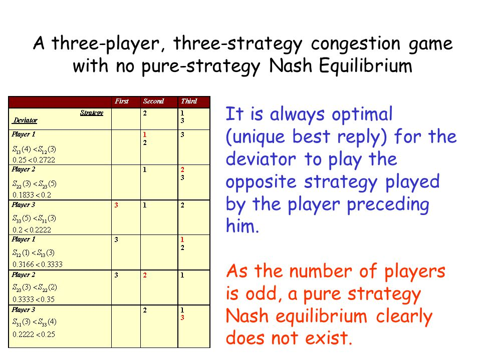 A three-player, three-strategy congestion game with no pure-strategy Nash Equilibrium It is always optimal (unique best reply) for the deviator to pla