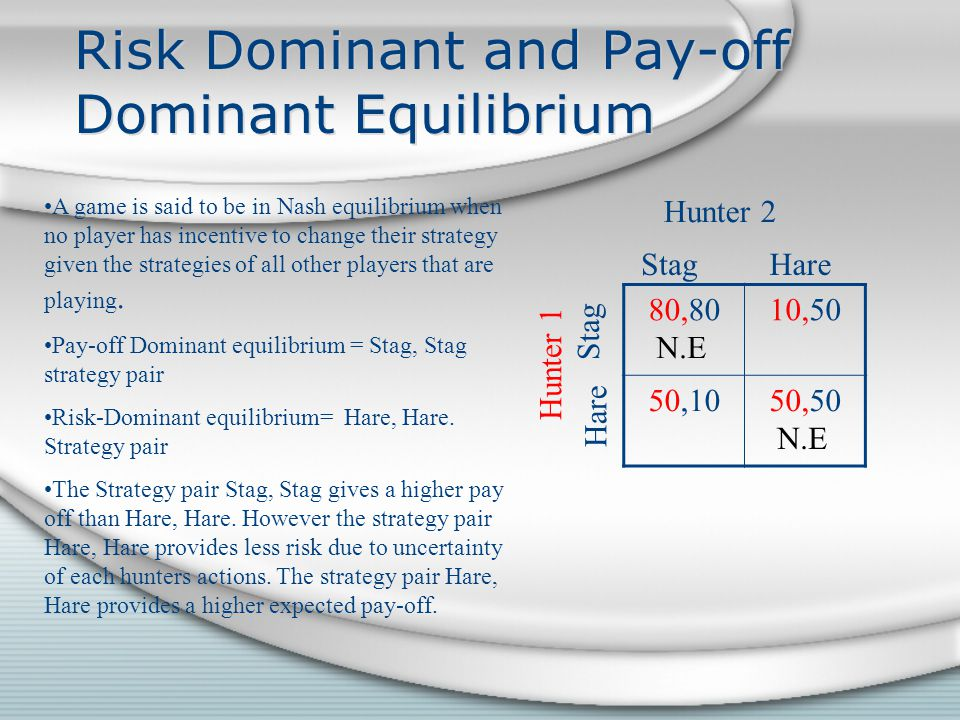 Risk Dominant and Pay-off Dominant Equilibrium 80,8010,50 50,1050,50 Hunter 1 A game is said to be in Nash equilibrium when no player has incentive to change their strategy given the strategies of all other players that are playing.