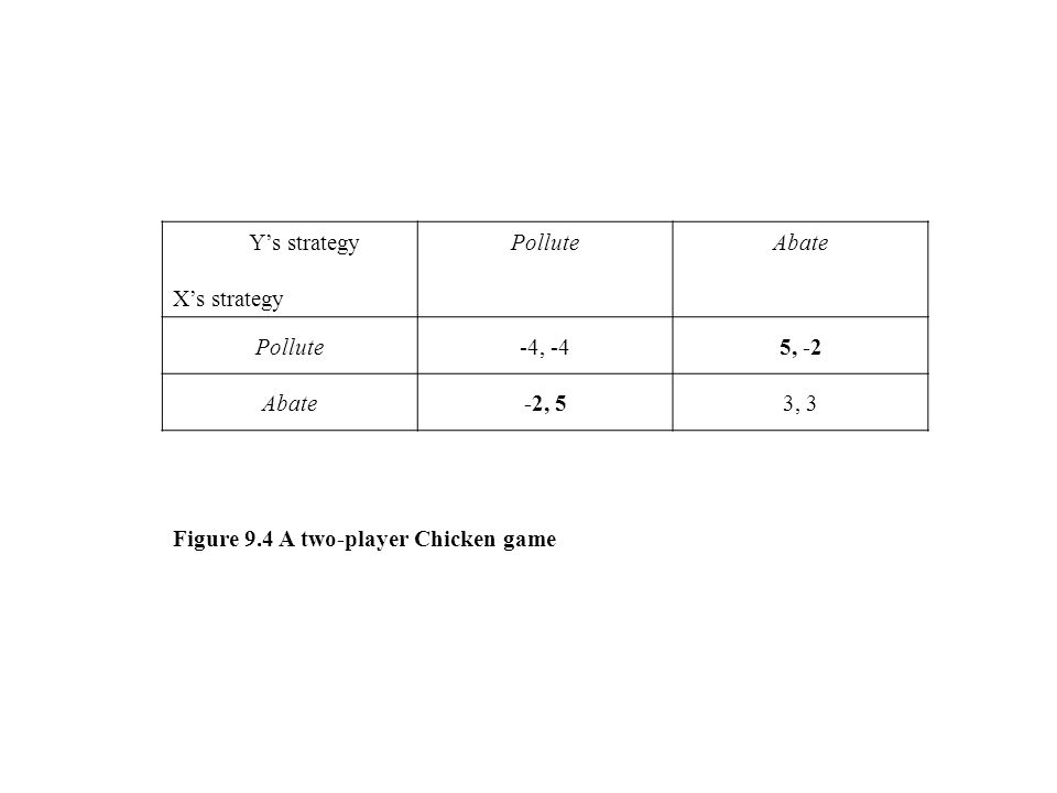 Y's strategy X's strategy PolluteAbate Pollute-4, -45, -2 Abate-2, 53, 3 Figure 9.4 A two-player Chicken game