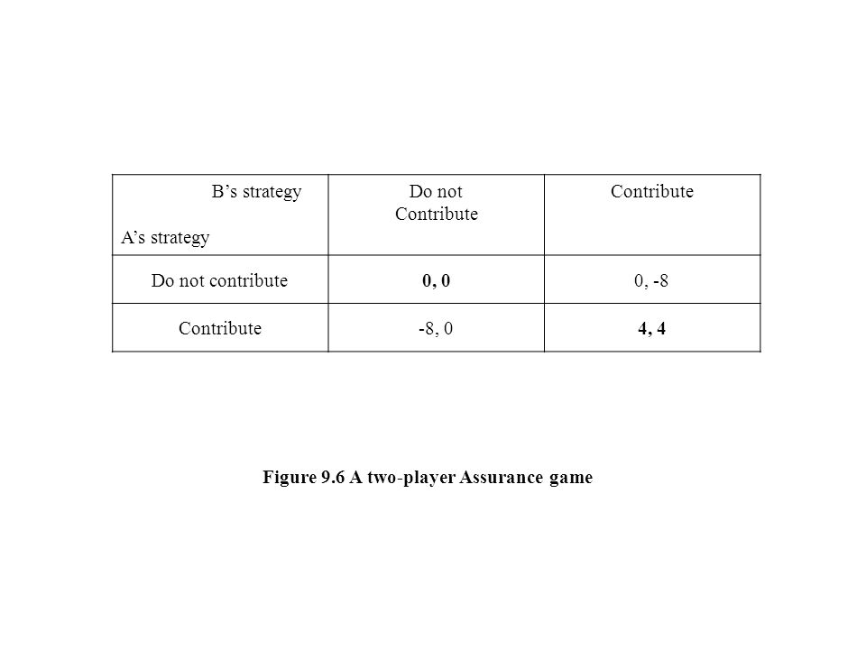 B's strategy A's strategy Do not Contribute Do not contribute0, 00, -8 Contribute-8, 04, 4 Figure 9.6 A two-player Assurance game