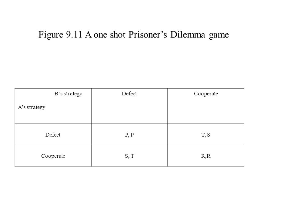 Figure 9.11 A one shot Prisoner's Dilemma game B's strategy A's strategy DefectCooperate DefectP, PT, S CooperateS, TR,R