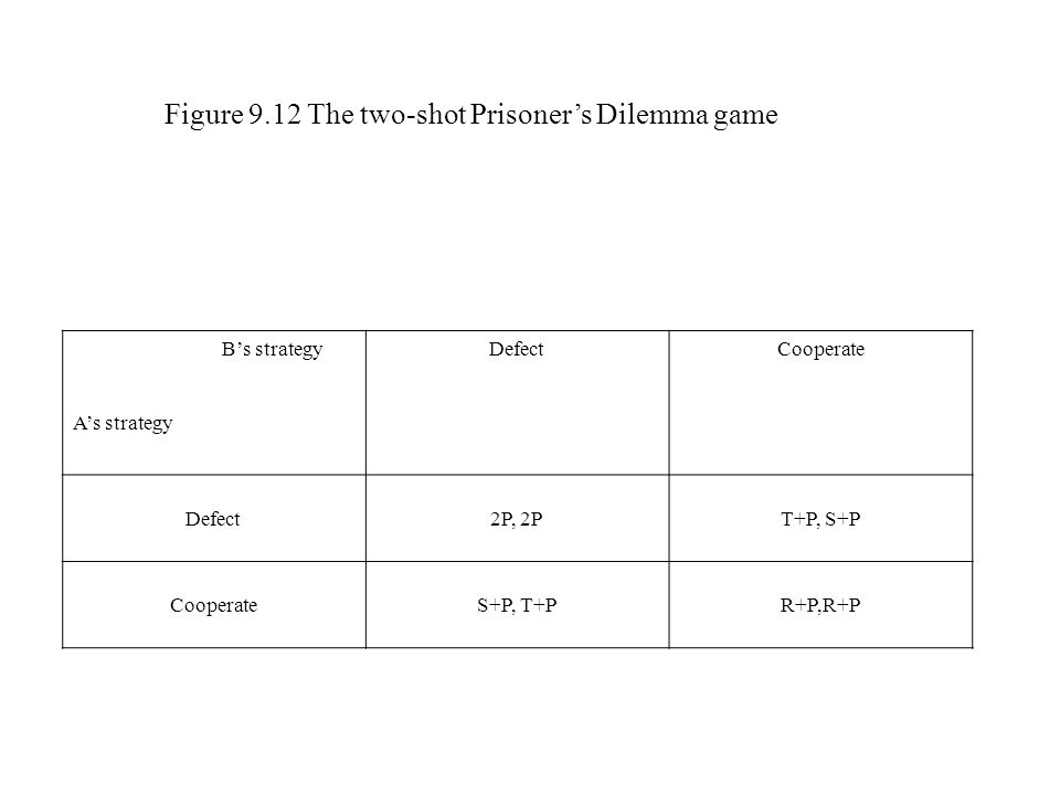 Figure 9.12 The two-shot Prisoner's Dilemma game B's strategy A's strategy DefectCooperate Defect2P, 2PT+P, S+P CooperateS+P, T+PR+P,R+P