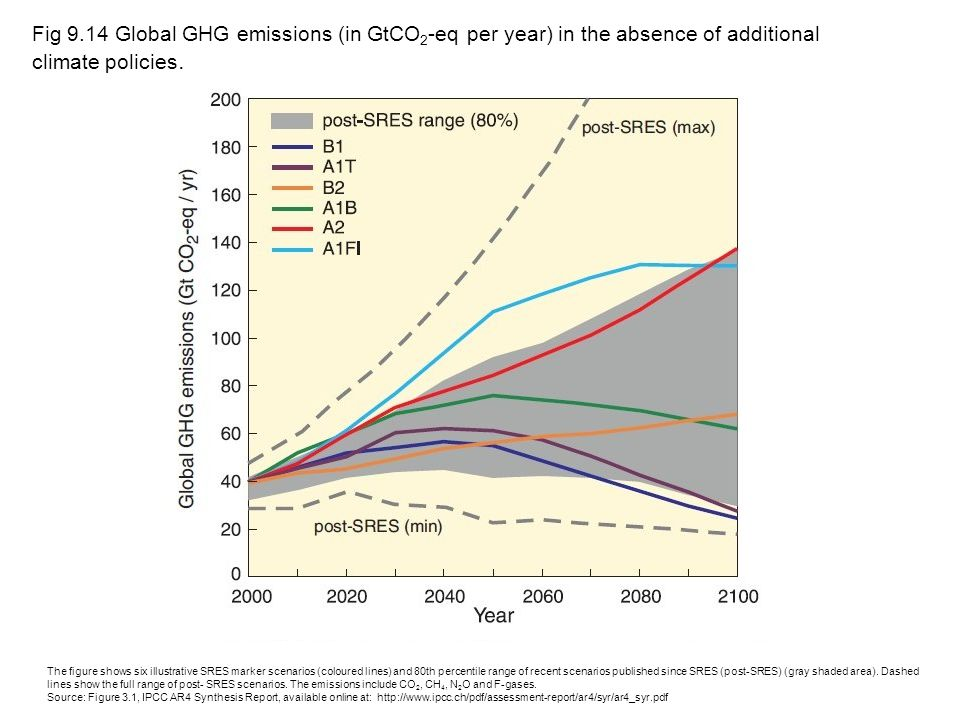 Fig 9.14 Global GHG emissions (in GtCO 2 -eq per year) in the absence of additional climate policies. The figure shows six illustrative SRES marker sc