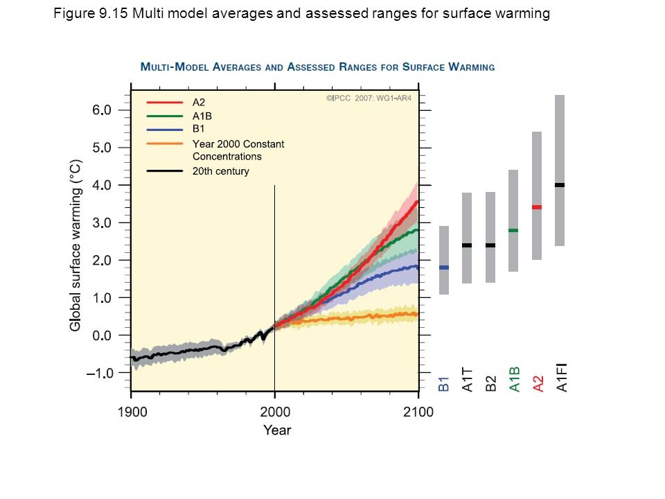 Figure 9.15 Multi model averages and assessed ranges for surface warming