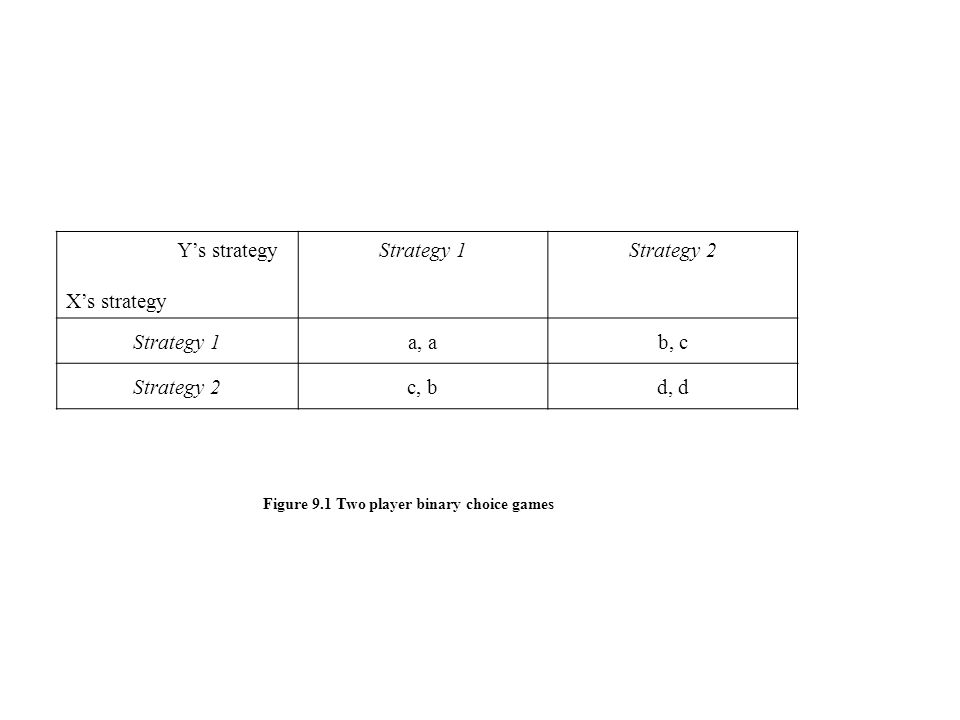 Y's strategy X's strategy Strategy 1Strategy 2 Strategy 1a, ab, c Strategy 2c, bd, d Figure 9.1 Two player binary choice games