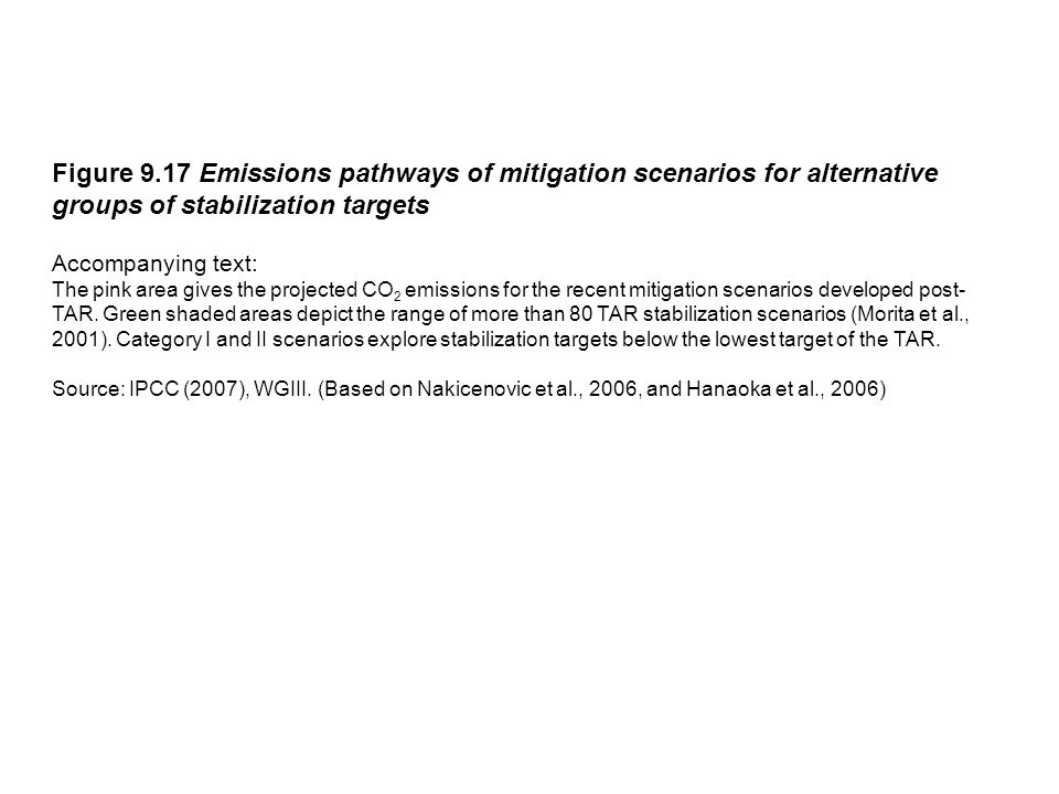 Figure 9.17 Emissions pathways of mitigation scenarios for alternative groups of stabilization targets Accompanying text: The pink area gives the proj