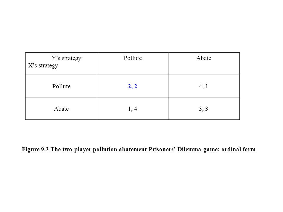Y's strategy X's strategy PolluteAbate Pollute2, 24, 1 Abate1, 43, 3 Figure 9.3 The two-player pollution abatement Prisoners' Dilemma game: ordinal fo