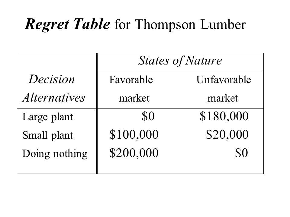 Regret Table for Thompson Lumber States of Nature Decision FavorableUnfavorable Alternatives market market Large plant $0 $180,000 Small plant $100,00