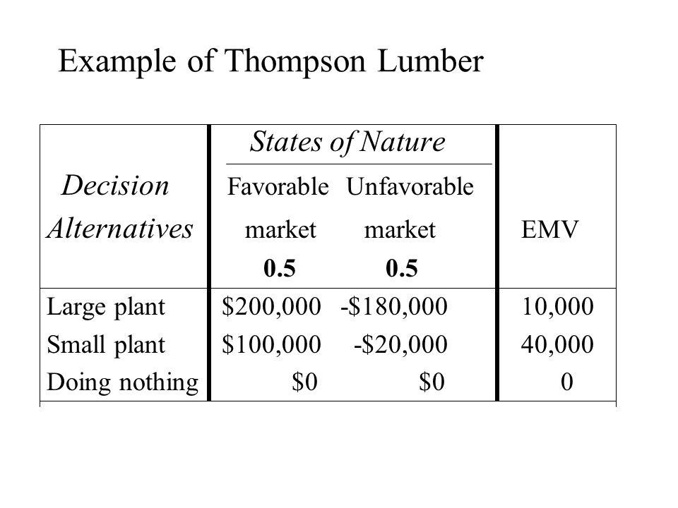 Example of Thompson Lumber States of Nature Decision Favorable Unfavorable Alternatives market marketEMV 0.50.5 Large plant $200,000 -$180,00010,000 S
