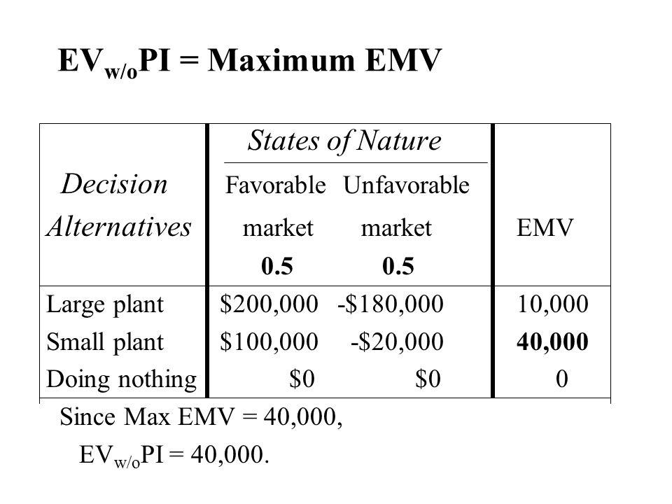 EV w/o PI = Maximum EMV States of Nature Decision Favorable Unfavorable Alternatives market marketEMV 0.50.5 Large plant $200,000 -$180,00010,000 Smal