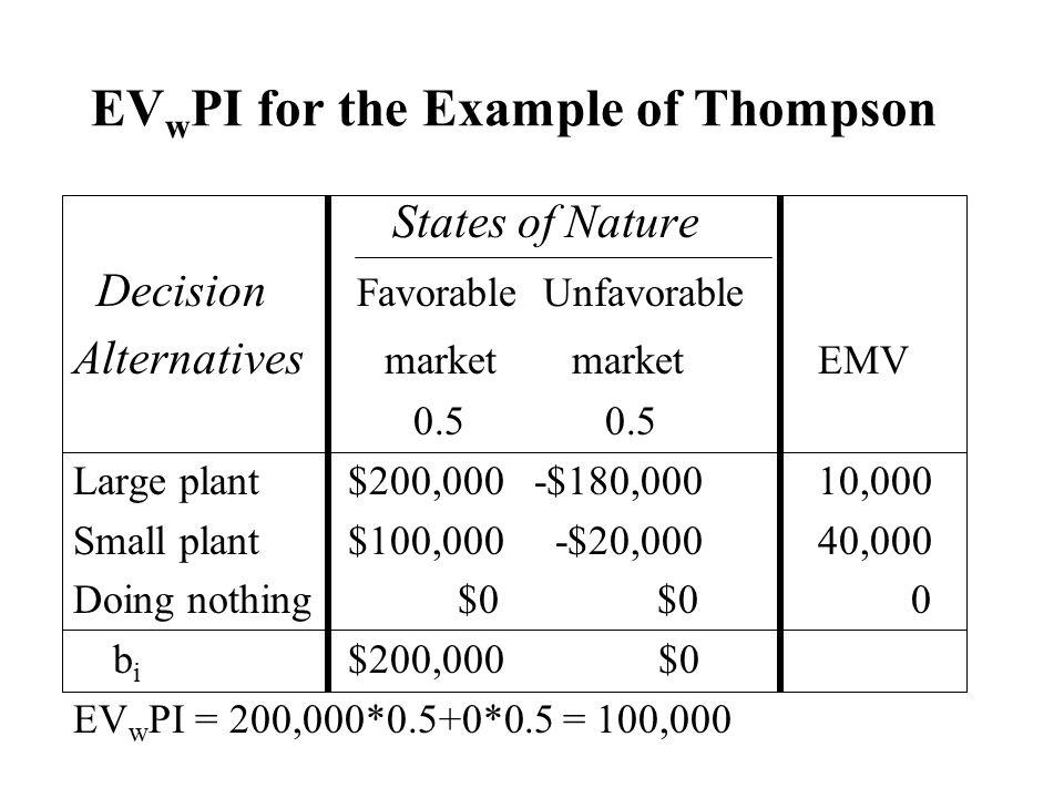 EV w PI for the Example of Thompson States of Nature Decision Favorable Unfavorable Alternatives market marketEMV 0.50.5 Large plant $200,000 -$180,00
