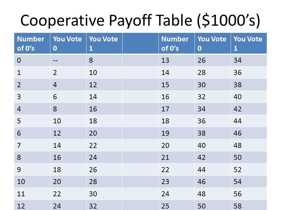 Cooperative Payoff Table ($1000's) Number of 0's You Vote 0 You Vote 1 Number of 0's You Vote 0 You Vote 1 0--8132634 1210142836 2412153038 3614163240 4816173442 51018 3644 61220193846 71422204048 81624214250 91826224452 102028234654 112230244856 122432255058