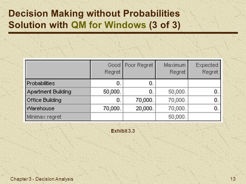 Chapter 3 - Decision Analysis 13 Exhibit 3.3 Decision Making without Probabilities Solution with QM for Windows (3 of 3)