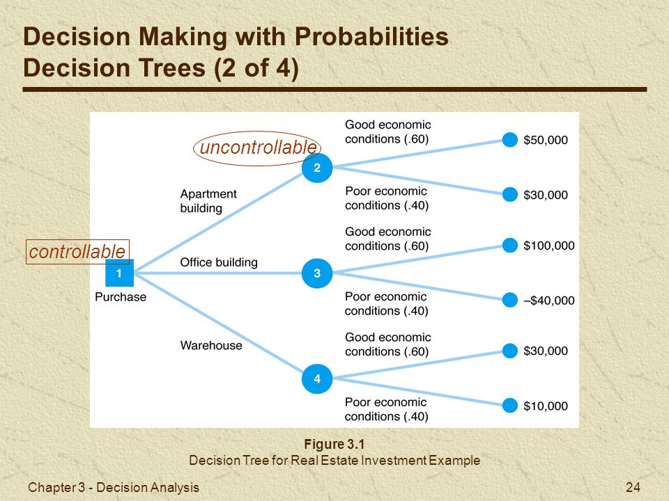 Chapter 3 - Decision Analysis 24 Figure 3.1 Decision Tree for Real Estate Investment Example Decision Making with Probabilities Decision Trees (2 of 4