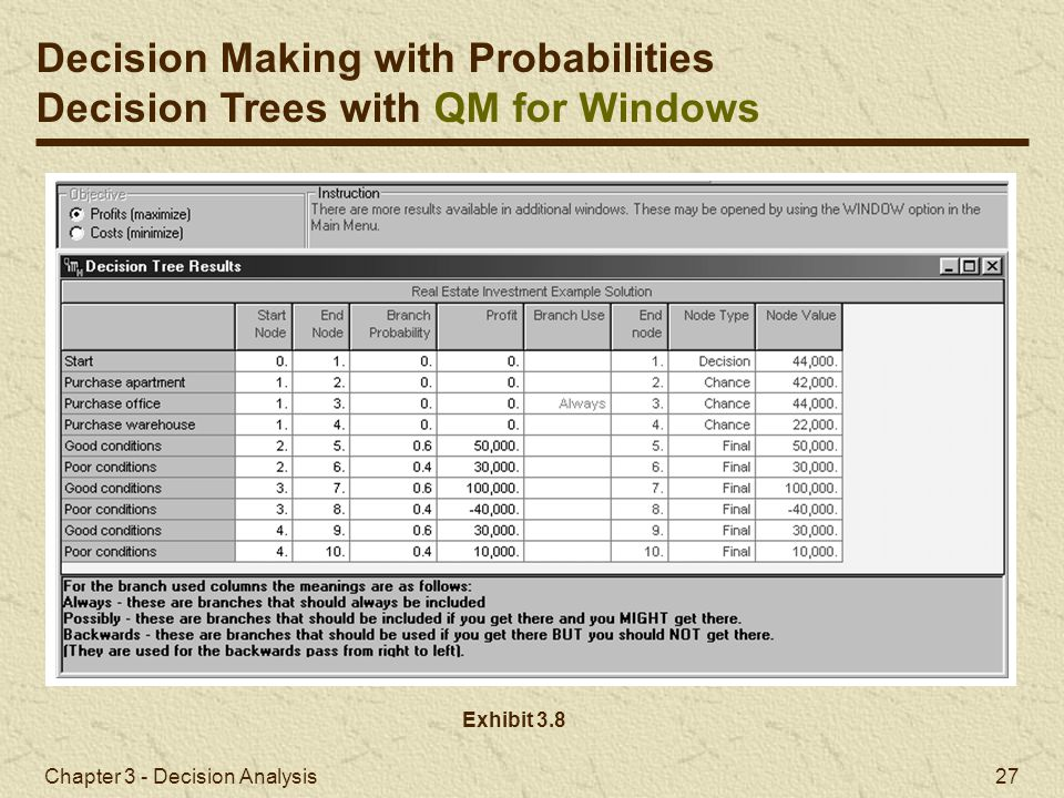 Chapter 3 - Decision Analysis 27 Exhibit 3.8 Decision Making with Probabilities Decision Trees with QM for Windows